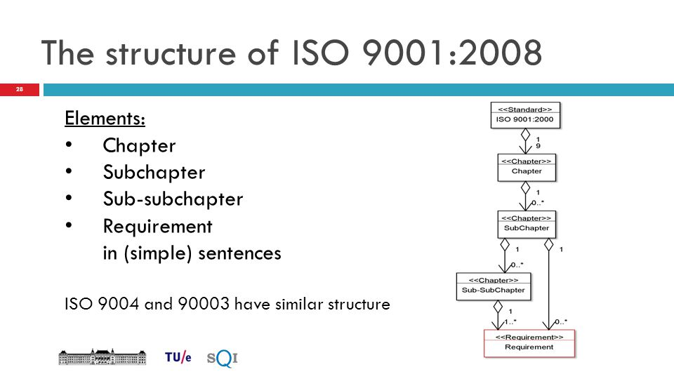 The structure of ISO 9001:2008 Elements: Chapter Subchapter