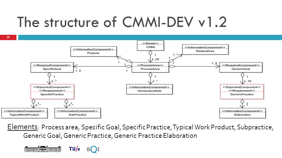 The structure of CMMI-DEV v1.2