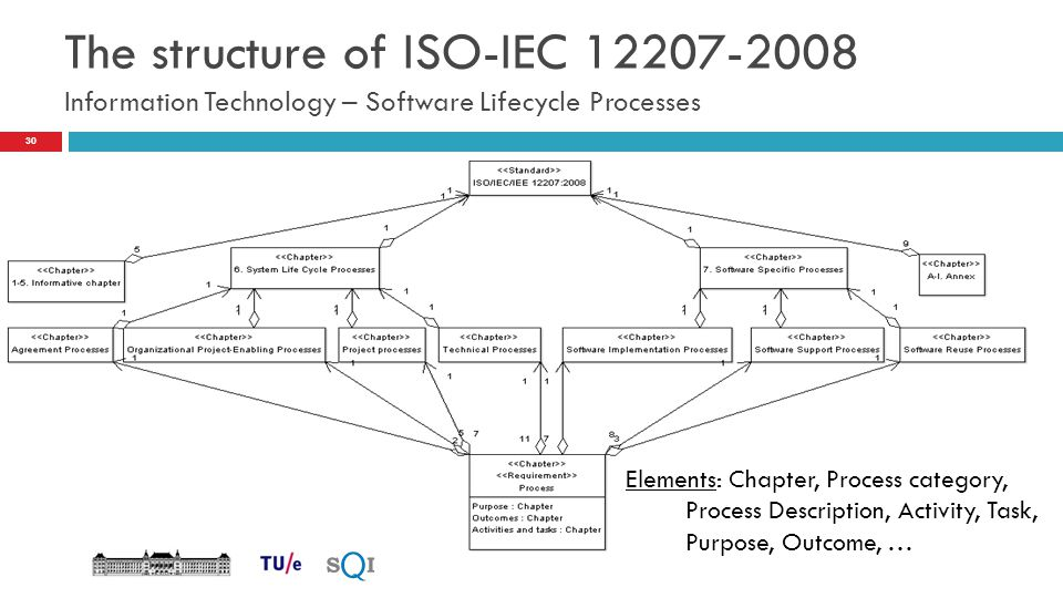 The structure of ISO-IEC 12207-2008 Information Technology – Software Lifecycle Processes