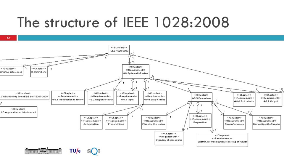 The structure of IEEE 1028:2008