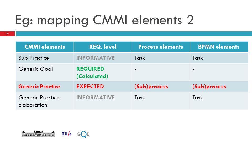 Eg: mapping CMMI elements 2
