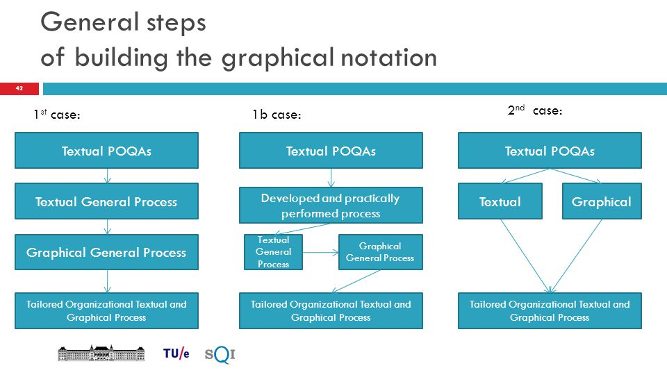 General steps of building the graphical notation