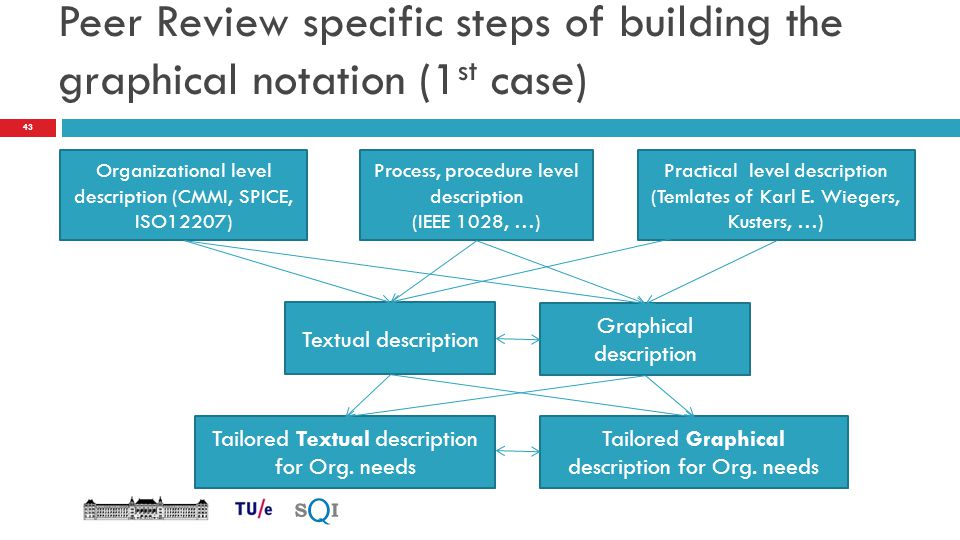 Peer Review specific steps of building the graphical notation (1st case)