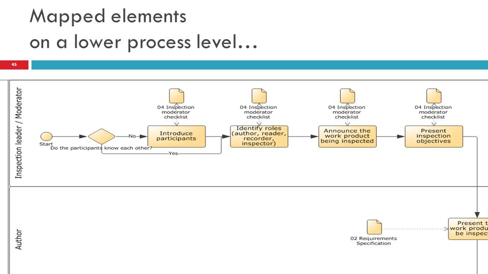 Mapped elements on a lower process level…