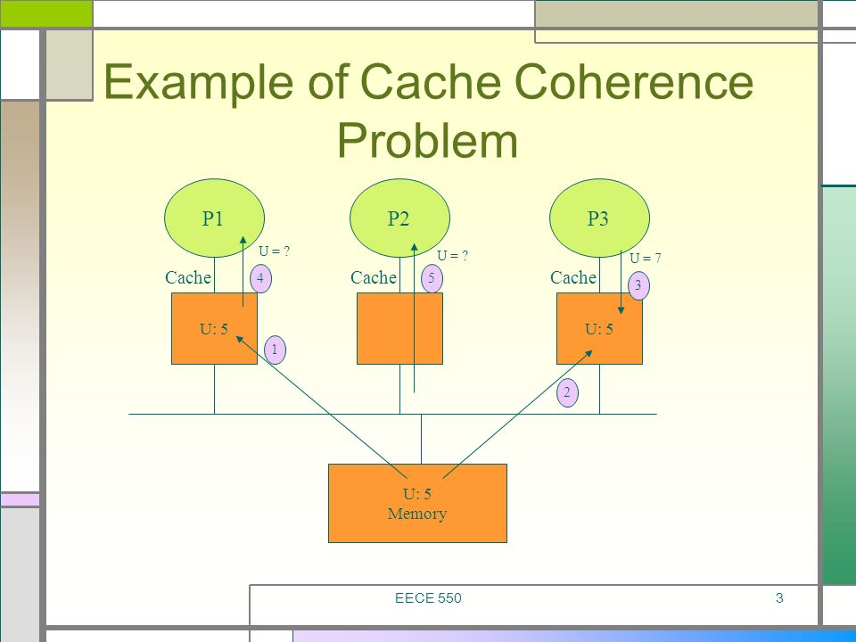 Example of Cache Coherence Problem