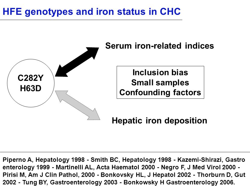 HFE genotypes and iron status in CHC