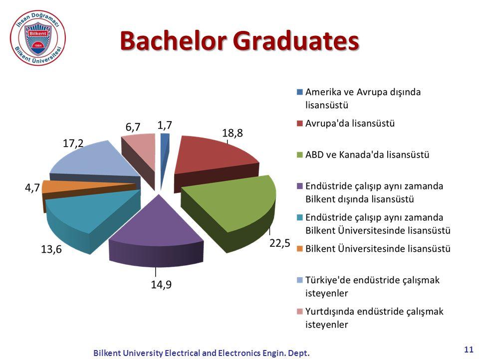 Bachelor Graduates Lisans Mezunlarımız