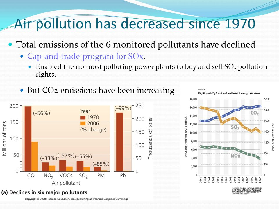 Air pollution has decreased since 1970