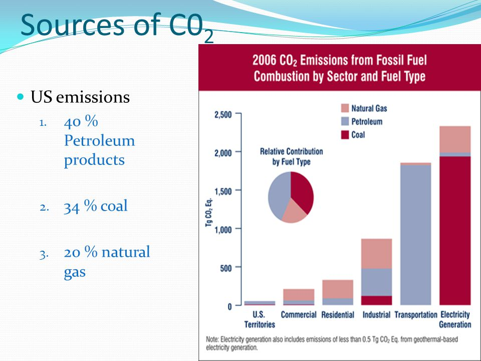 Sources of C02 US emissions 40 % Petroleum products 34 % coal