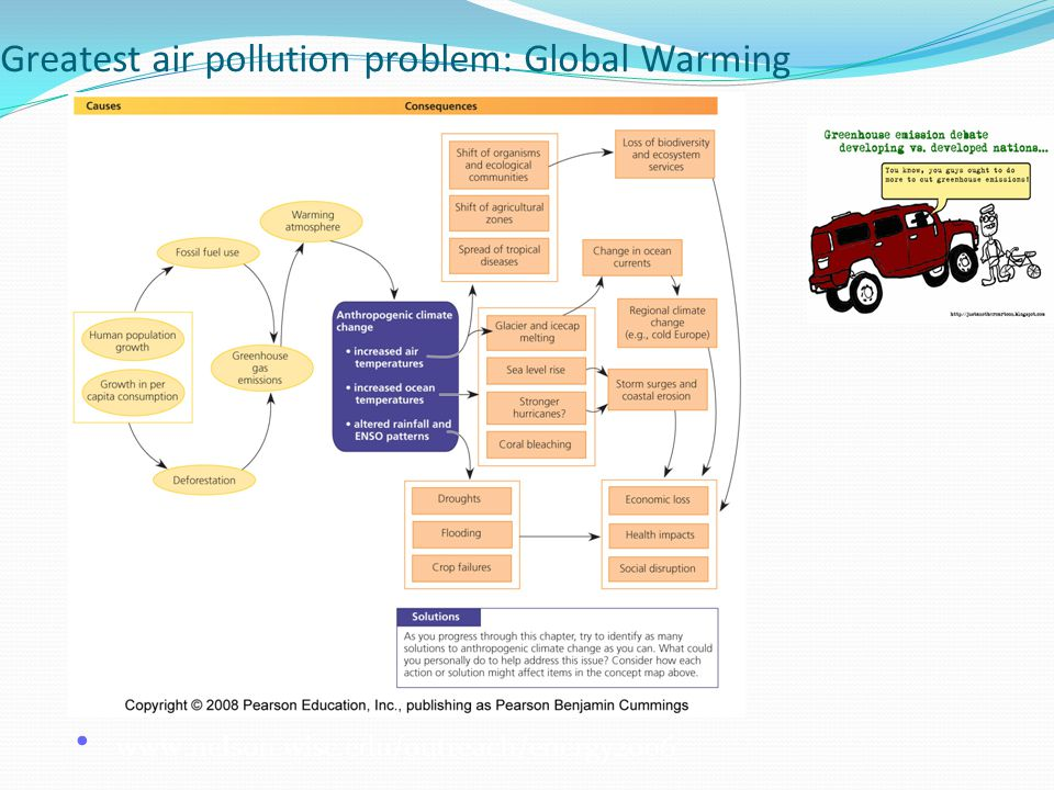 Greatest air pollution problem: Global Warming
