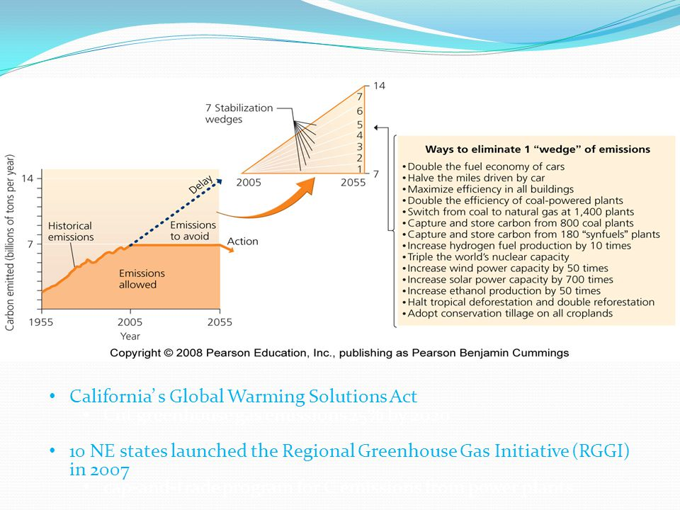 Halting emissions California' s Global Warming Solutions Act