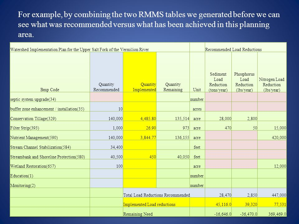 For example, by combining the two RMMS tables we generated before we can see what was recommended versus what has been achieved in this planning area.