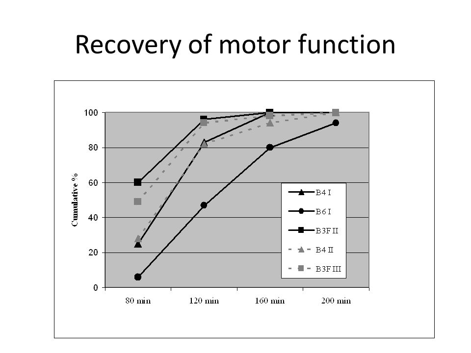 Recovery of motor function