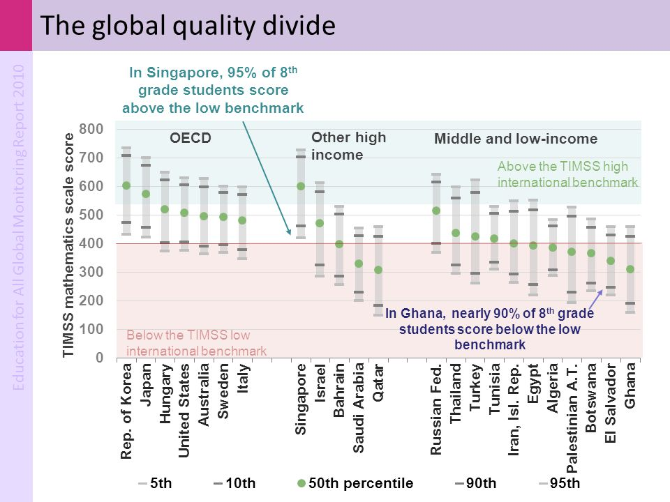 The global quality divide