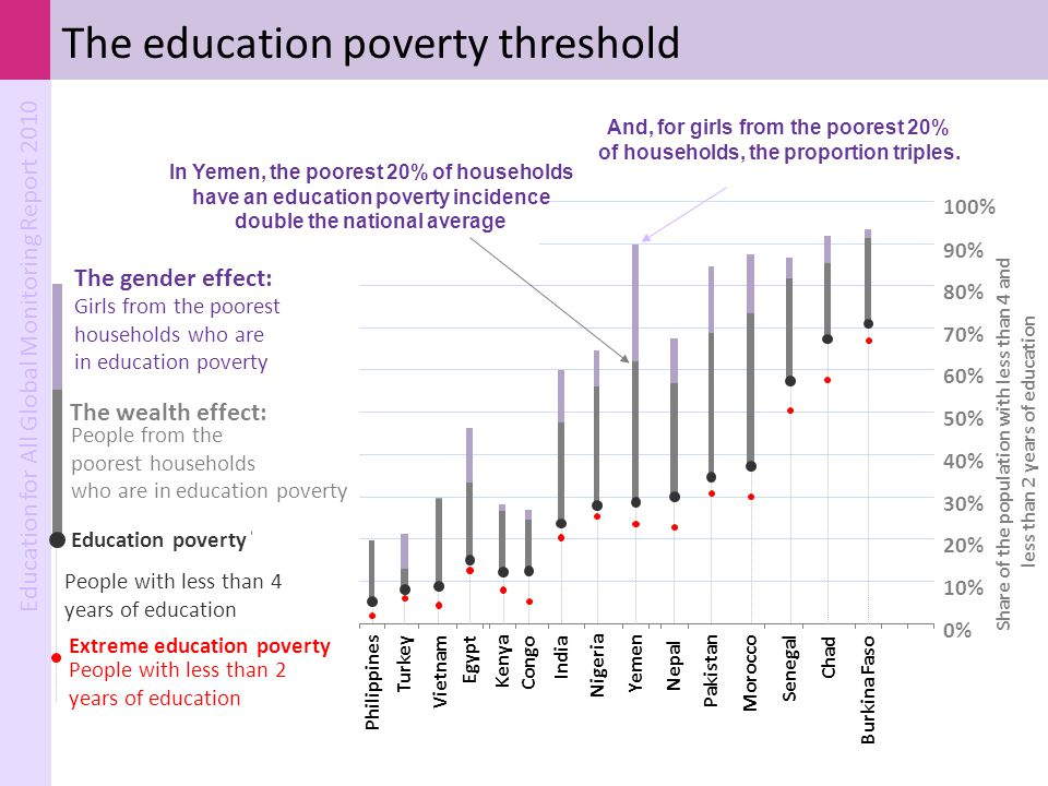 The education poverty threshold