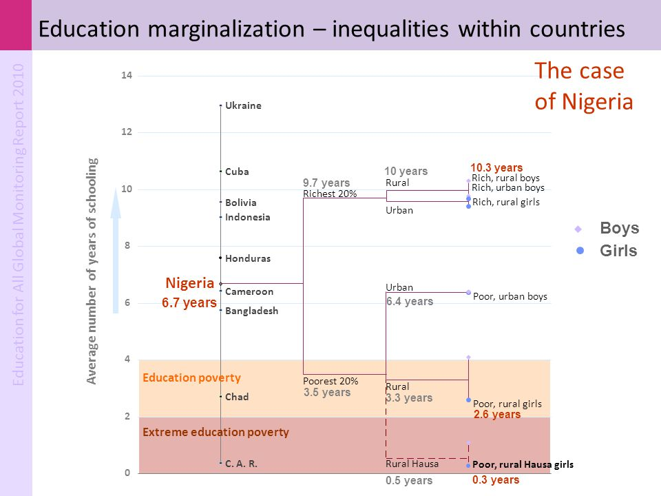 Education marginalization – inequalities within countries