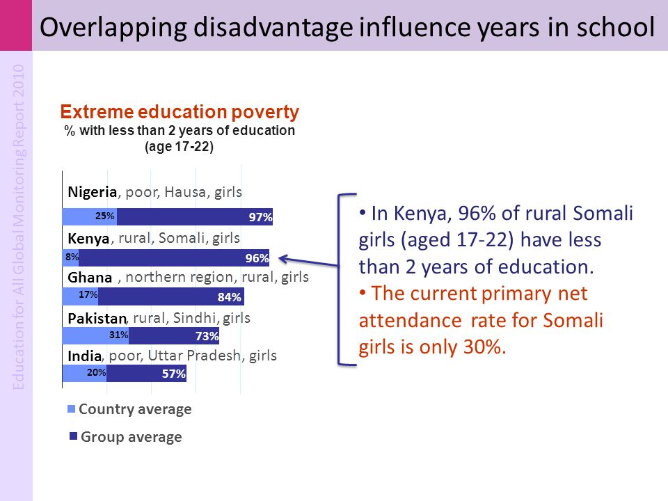 Overlapping disadvantage influence years in school