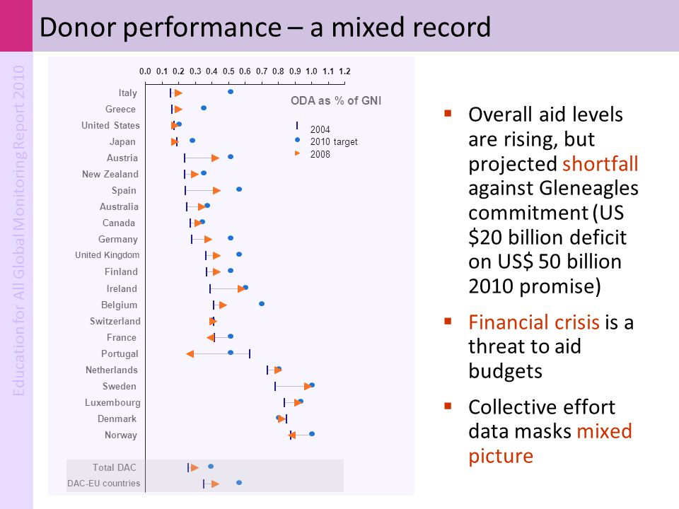 Donor performance – a mixed record