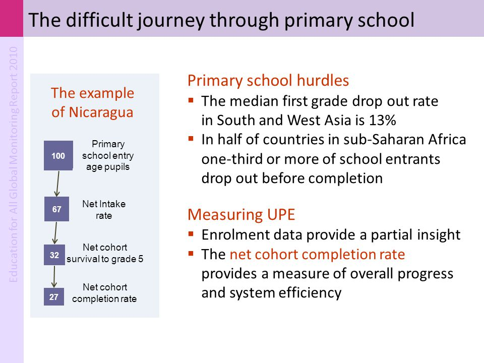 The difficult journey through primary school