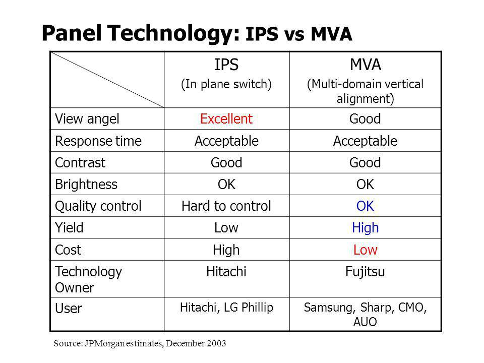 Panel Technology: IPS vs MVA