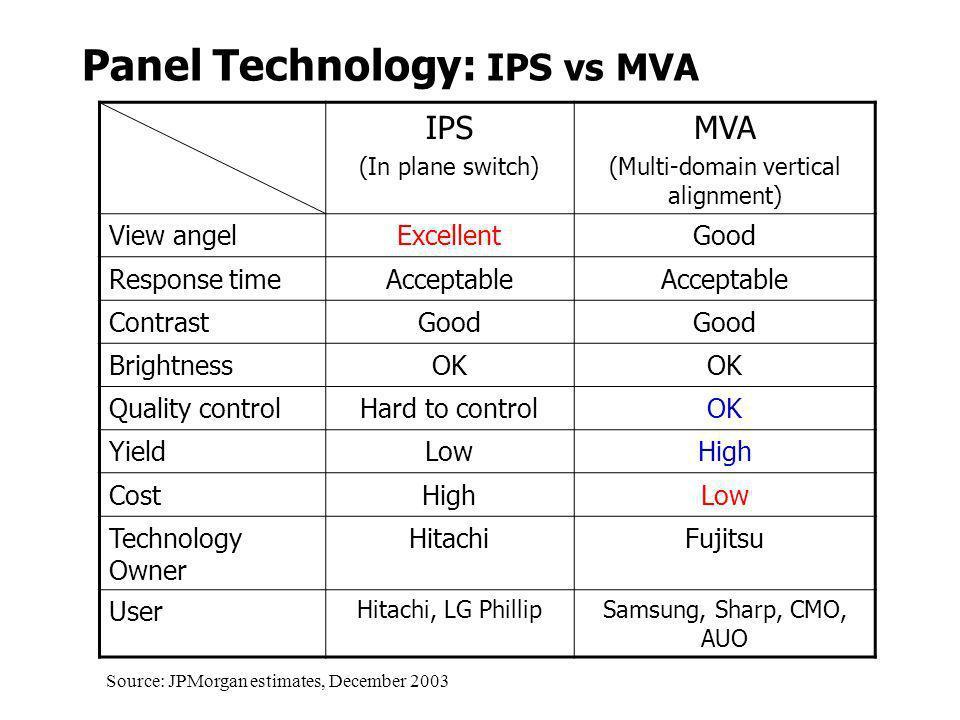Panel Technology: IPS vs MVA