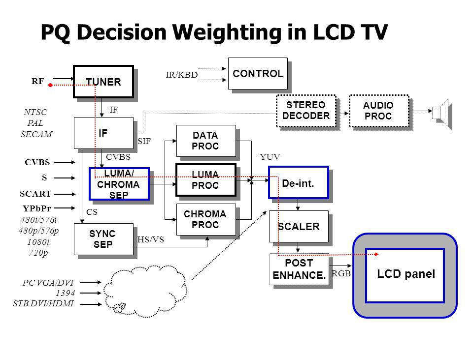 PQ Decision Weighting in LCD TV