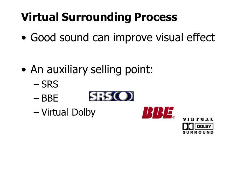 Virtual Surrounding Process