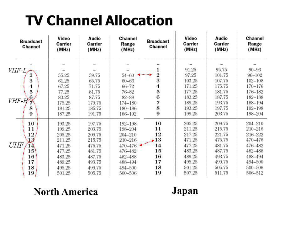 TV Channel Allocation VHF-L VHF-H UHF North America Japan