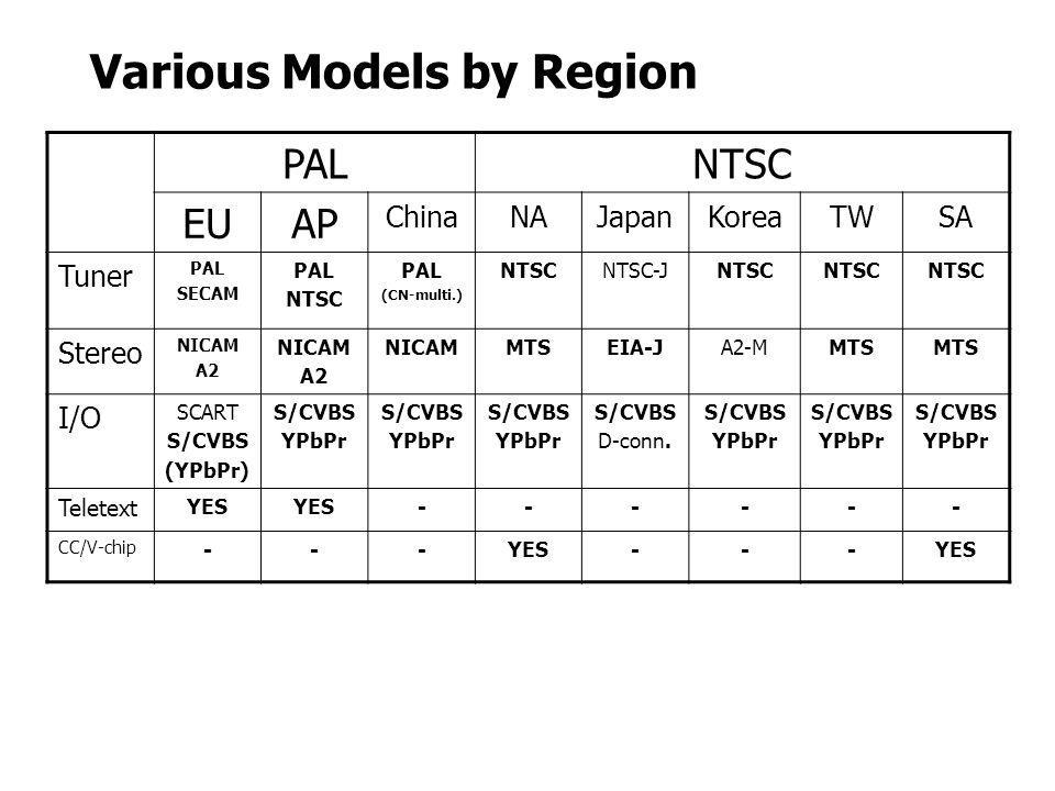Various Models by Region