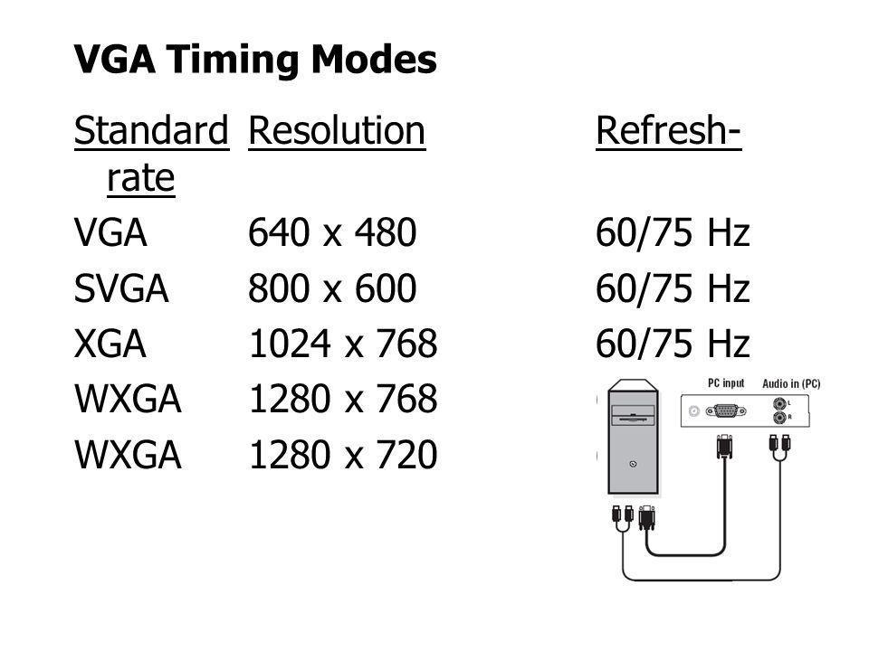 VGA Timing Modes Standard Resolution Refresh-rate. VGA 640 x 480 60/75 Hz. SVGA 800 x 600 60/75 Hz.