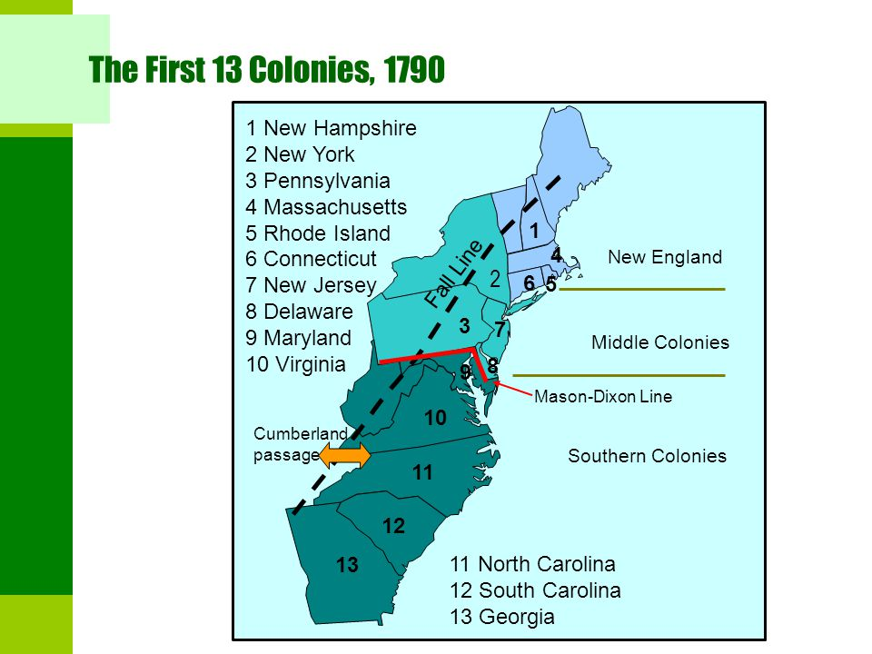 The First 13 Colonies, 1790 2 1 New Hampshire 2 New York