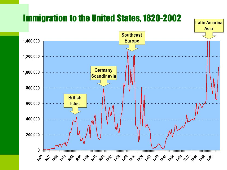 Immigration to the United States, 1820-2002