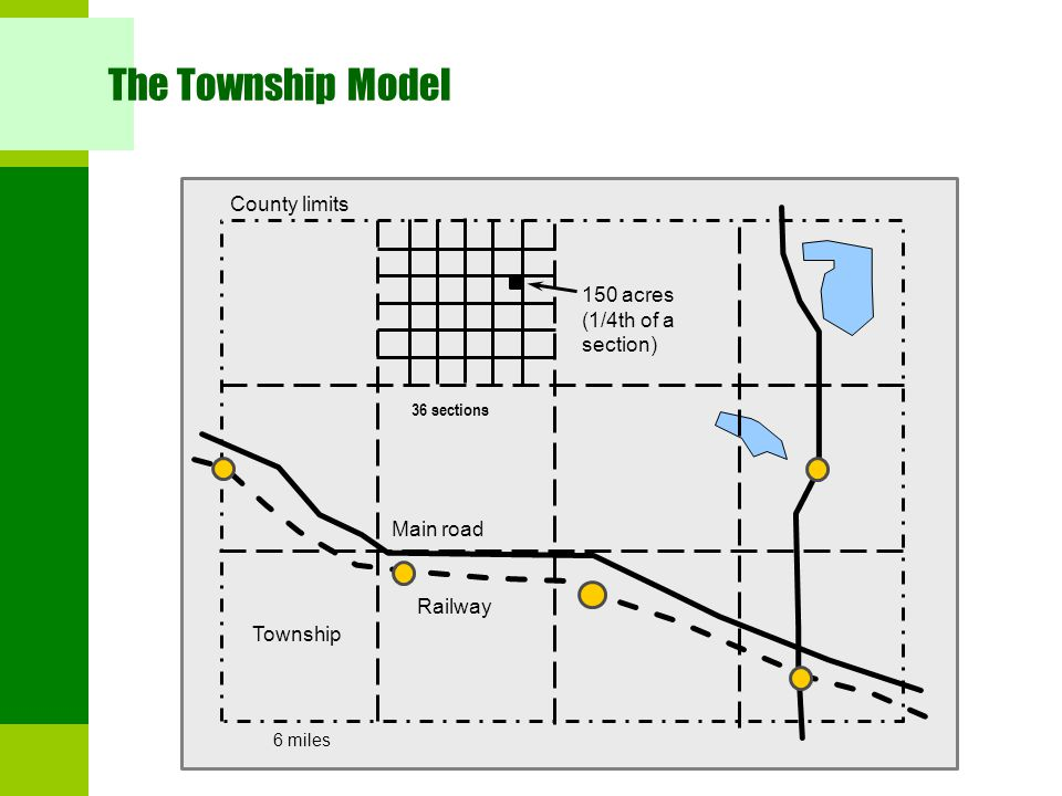 The Township Model County limits 150 acres (1/4th of a section)