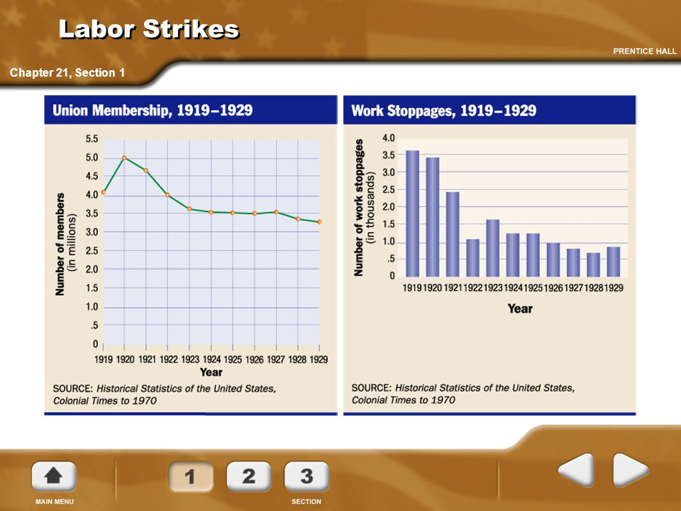 Labor Strikes Chapter 21, Section 1