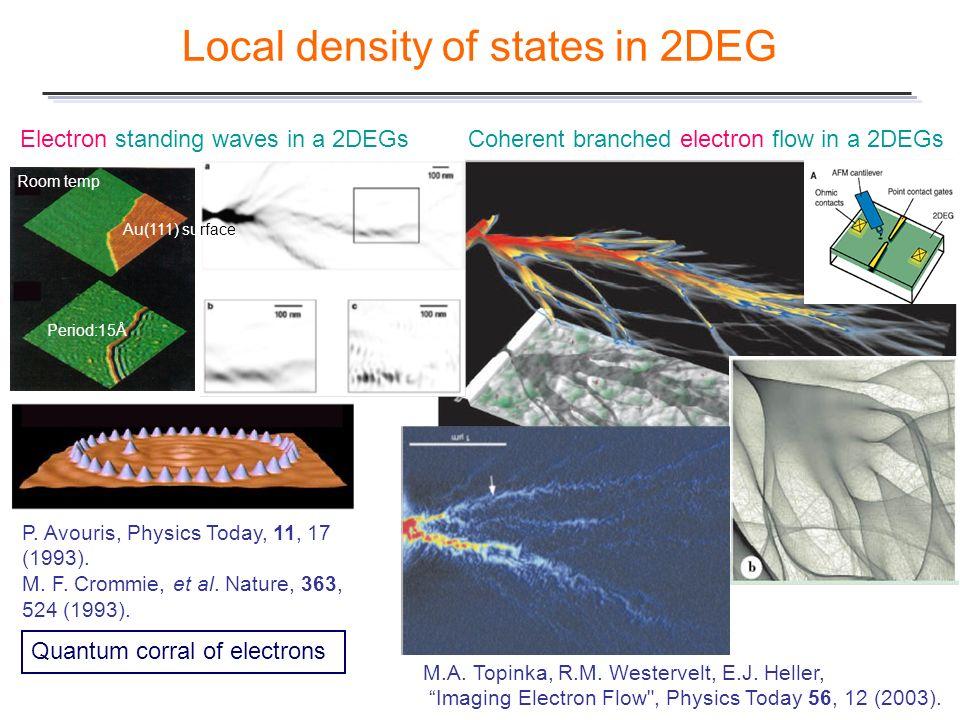Local density of states in 2DEG
