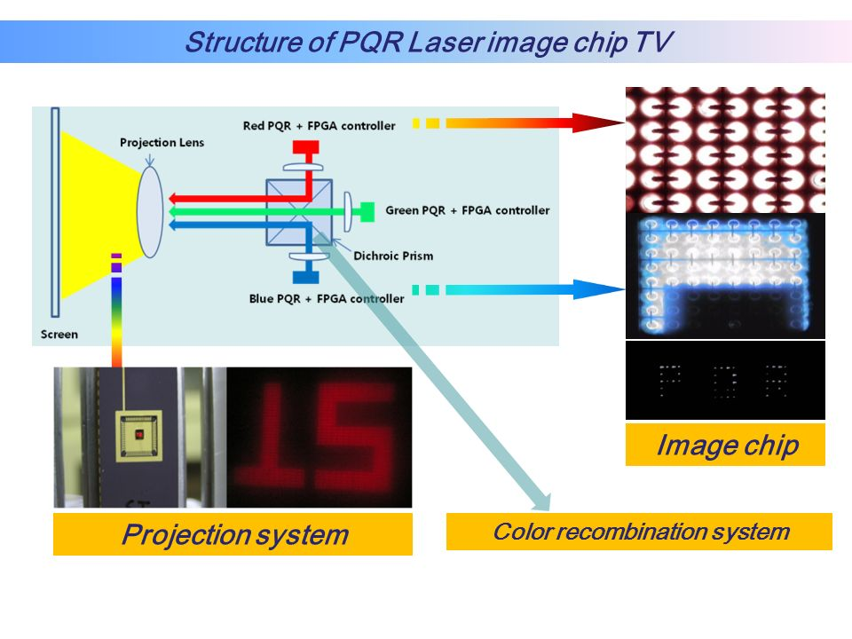 Structure of PQR Laser image chip TV Color recombination system