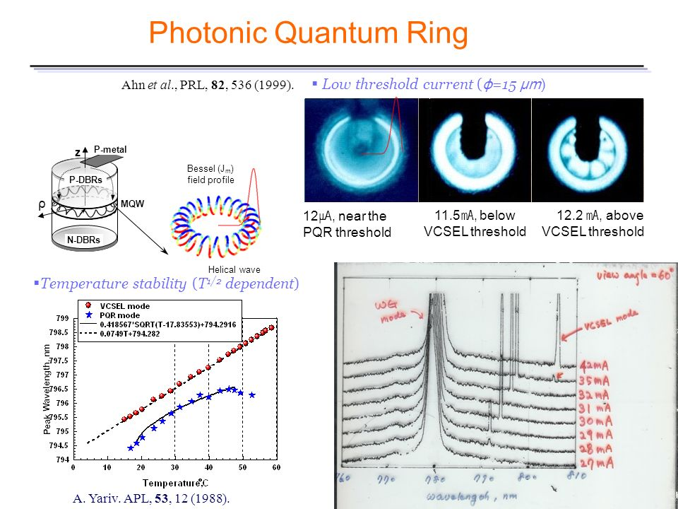 Photonic Quantum Ring Low threshold current (ϕ=15 μm)