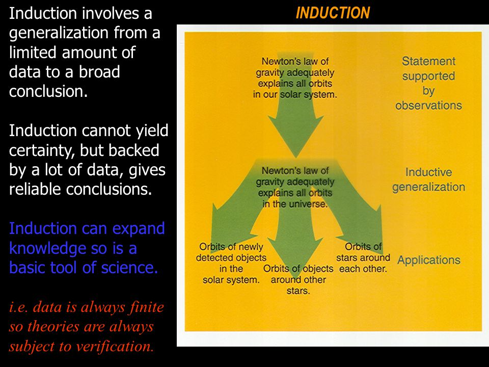 DEDUCTION Induction involves a generalization from a limited amount of data to a broad conclusion.