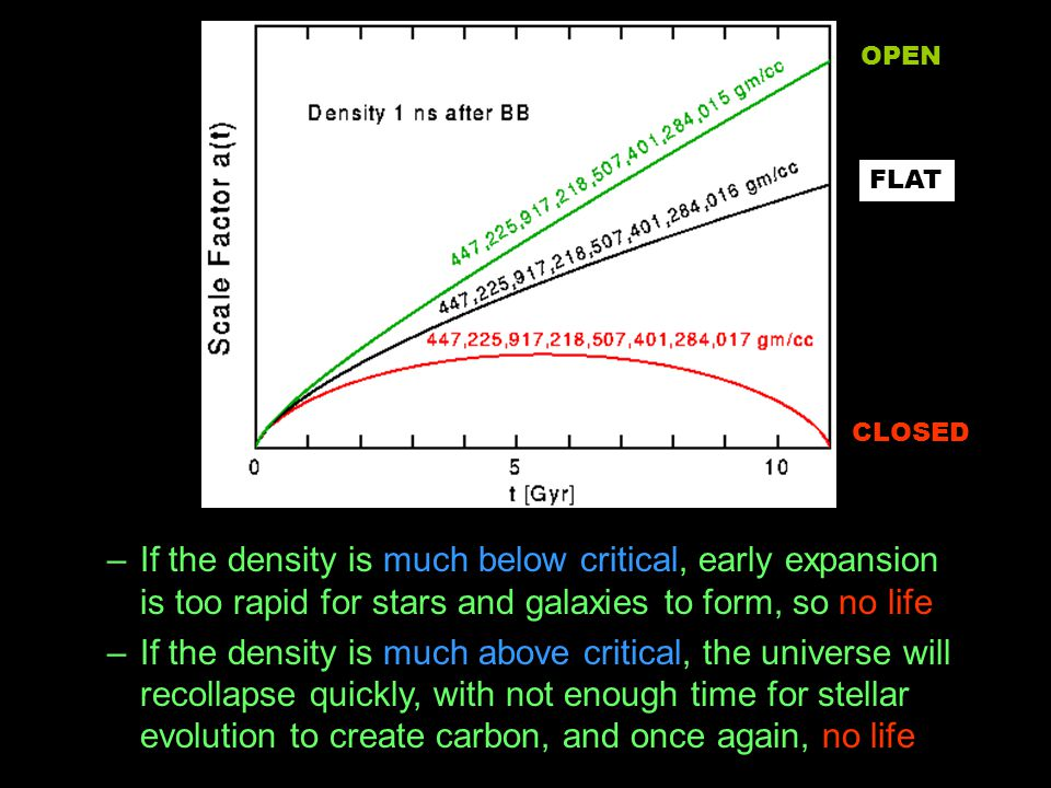 OPEN FLAT. CLOSED. If the density is much below critical, early expansion is too rapid for stars and galaxies to form, so no life.