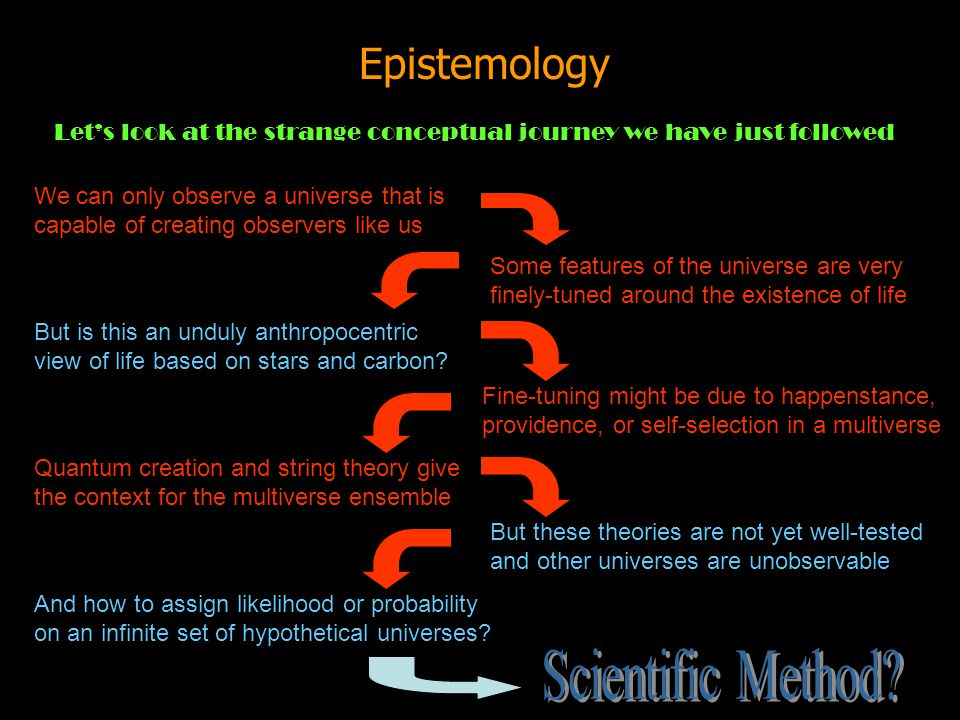 Scientific Method Epistemology