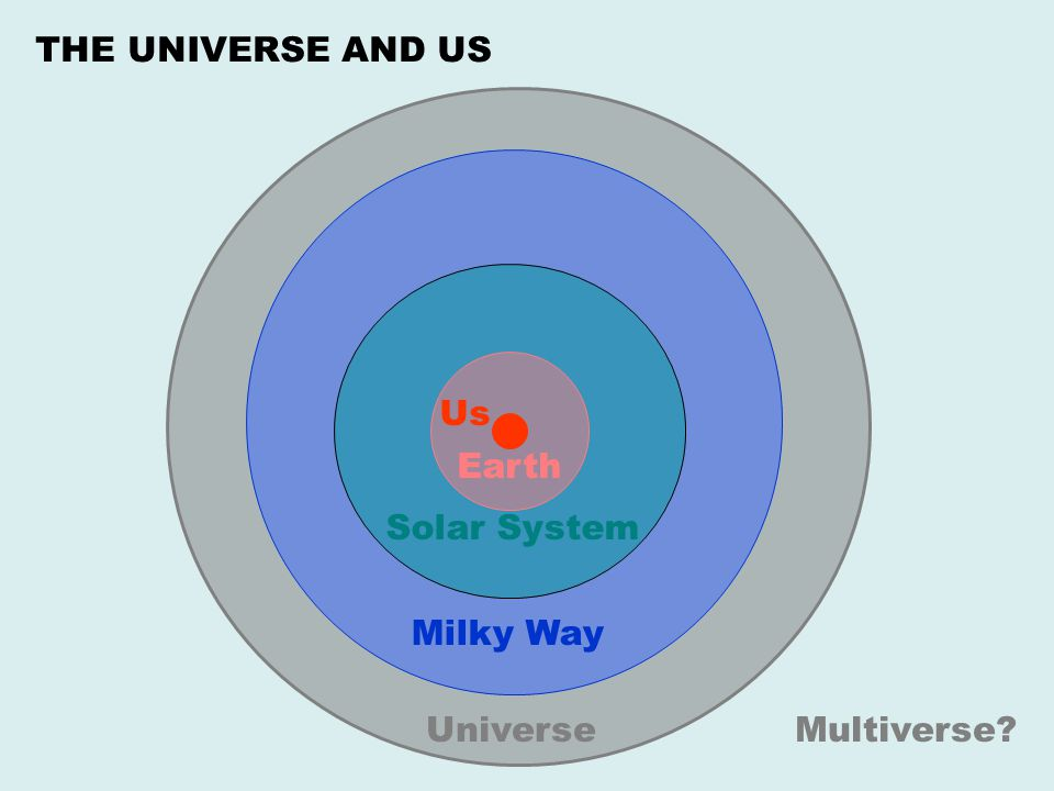 THE UNIVERSE AND US Us Earth Solar System Milky Way Universe Multiverse