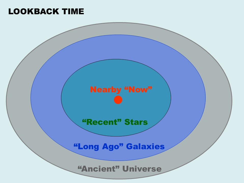 LOOKBACK TIME Nearby Now Recent Stars Long Ago Galaxies Ancient Universe