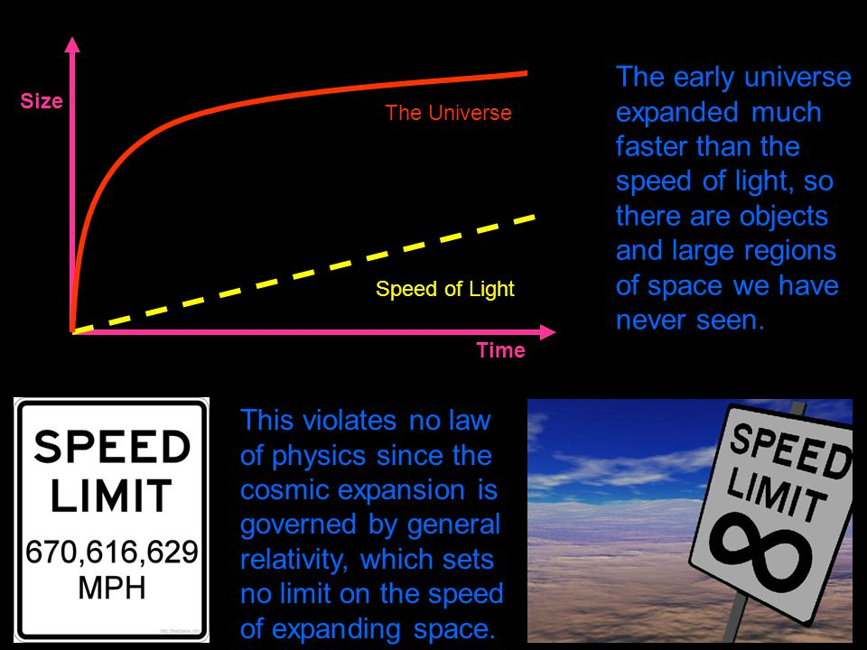 The early universe expanded much faster than the speed of light, so there are objects and large regions of space we have never seen.