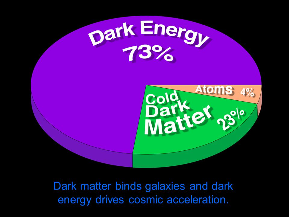 Dark matter binds galaxies and dark energy drives cosmic acceleration.