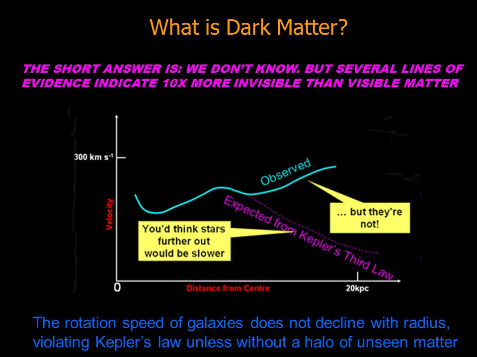 What is Dark Matter THE SHORT ANSWER IS: WE DON'T KNOW. BUT SEVERAL LINES OF EVIDENCE INDICATE 10X MORE INVISIBLE THAN VISIBLE MATTER.