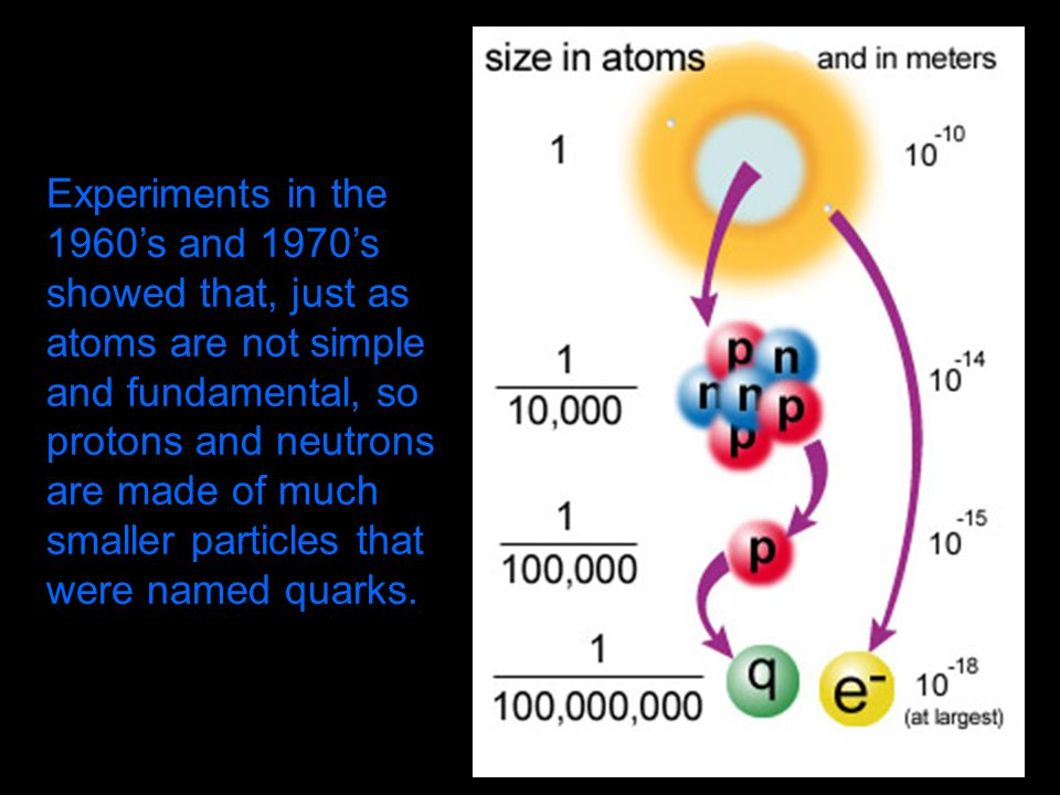 Experiments in the 1960's and 1970's showed that, just as atoms are not simple and fundamental, so protons and neutrons are made of much smaller particles that were named quarks.