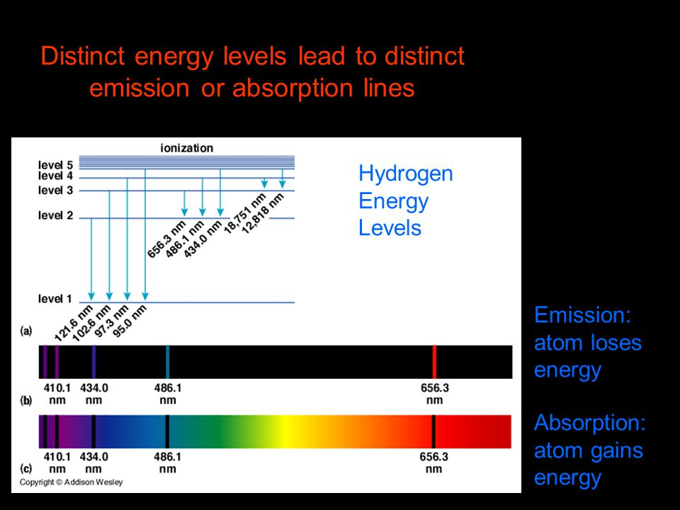 Distinct energy levels lead to distinct emission or absorption lines