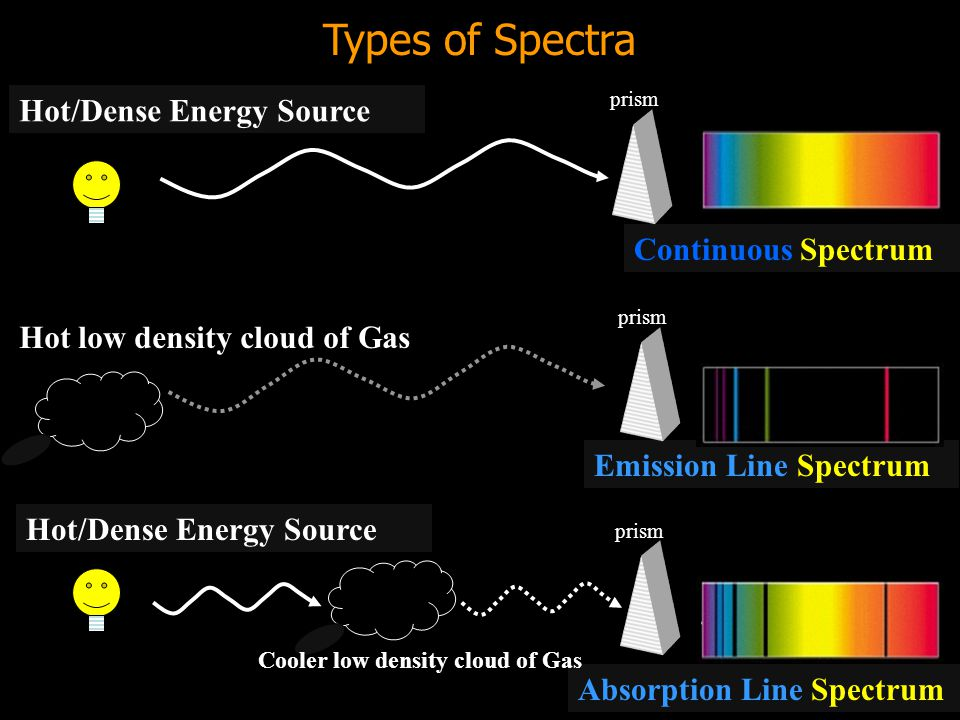Types of Spectra Hot/Dense Energy Source Continuous Spectrum