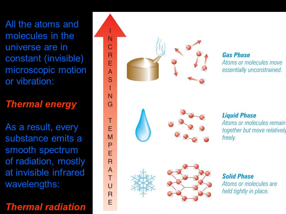 All the atoms and molecules in the universe are in constant (invisible) microscopic motion or vibration: