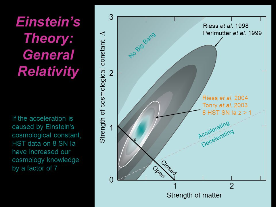 Einstein's Theory: General Relativity